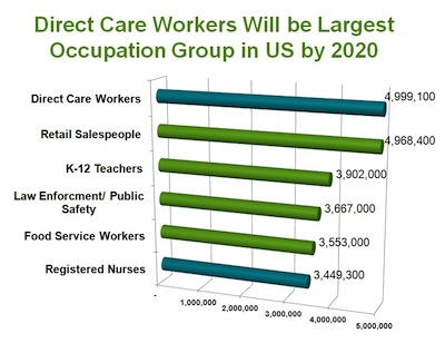 Growth of Direct Care Workers