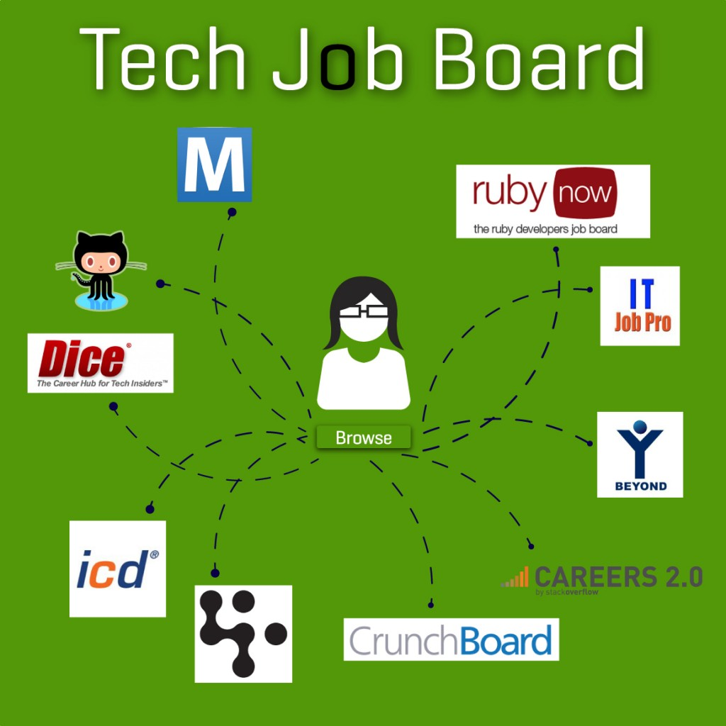 Best Tech Job Boards Tech Recruiters | SmartRecruiters
