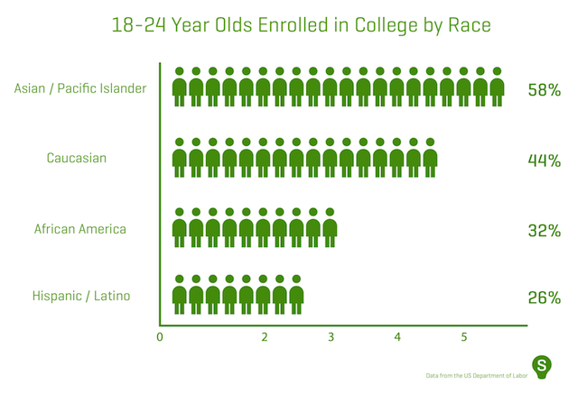 what races attend college