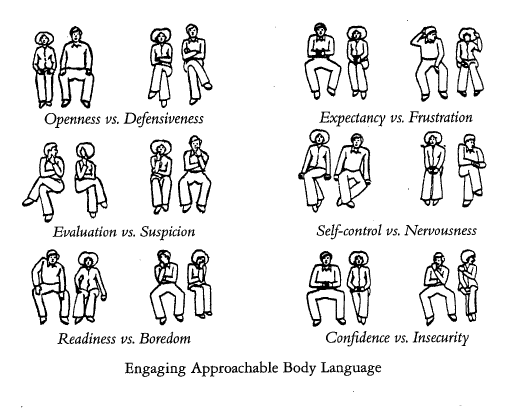 how to assess interview body language
