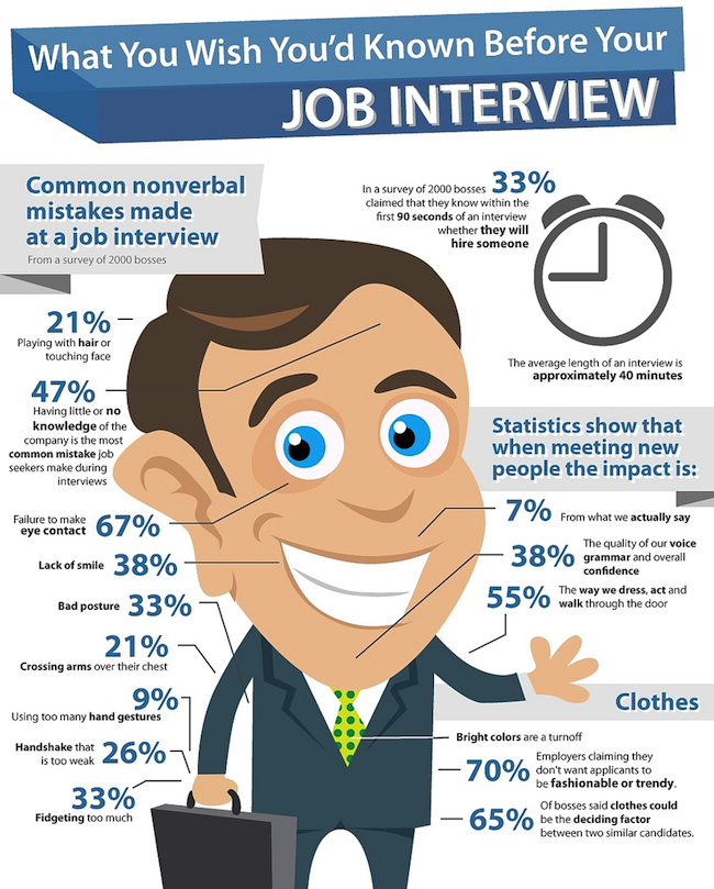 Captivating First Job Interview Question Throughout First Job Interview