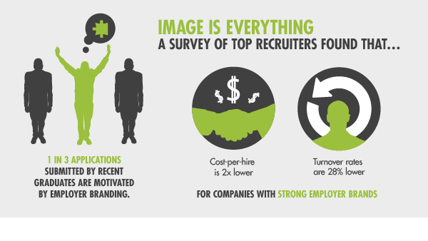 Survey of top recruiters