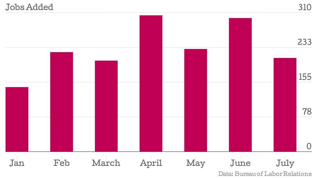 US Jobs Added in 2014 January to July