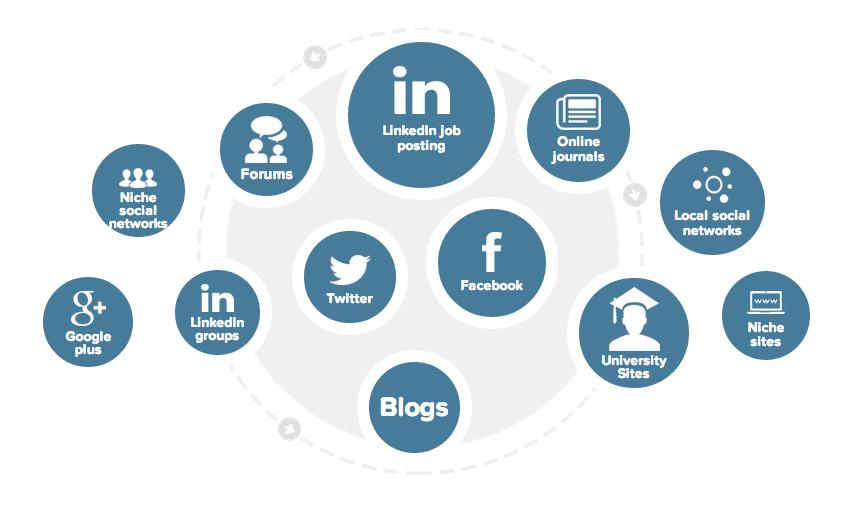 LinkedIn and SmartRecruiters