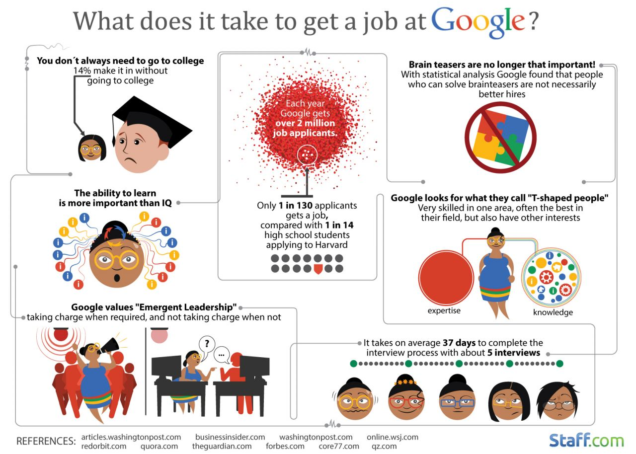 Resume Google Take Me To Your Resumes google averages 130 applicants to make one hire smartrecruiters you