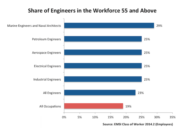 Engineers Divison of Labor Age 55+