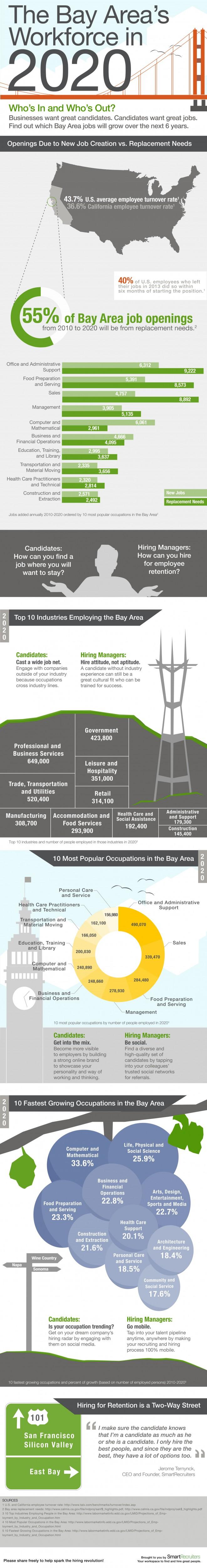 Future of Bay Area Jobs