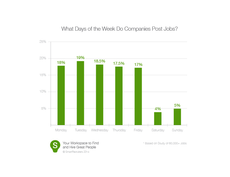 What Days of the Week Do Companies Post Jobs?