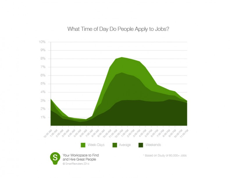 What Time of Day Do People Apply to Jobs