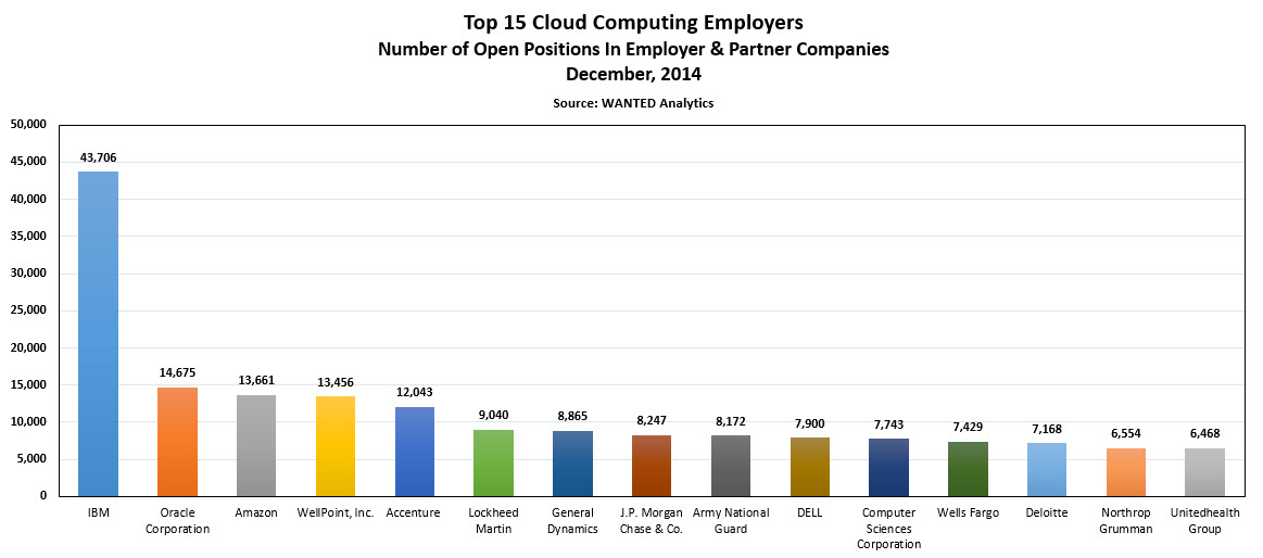 Top 15 Cloud Computing Employers by Volume