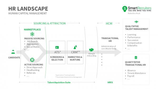 Human Capital Management Diagram