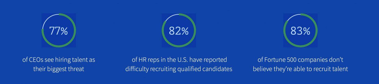 Smartrecruiters metrics