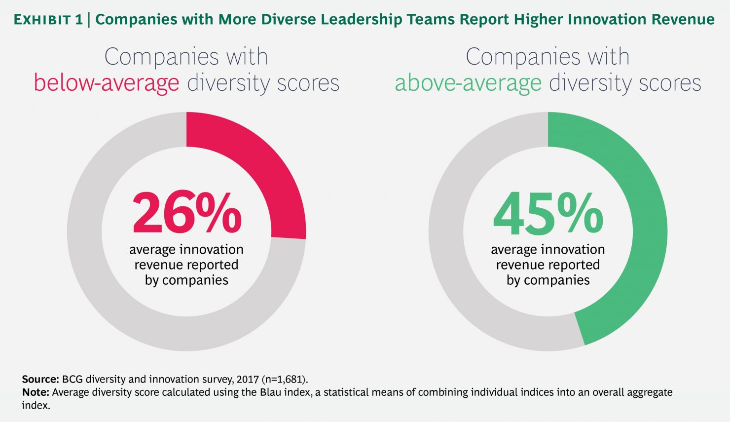 How companies preform with increased diversity
