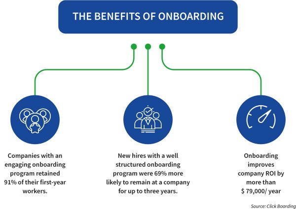 Infographic with 3 figures that demonstrate the benefits of onboarding. Companies with an engaging onboarding program retained 91% of their first-year workers. New hires with a well structured onboarding program were 69% more likely to remain at a company for up to three years. Onboarding improves company ROI by more than $79,000 / year.