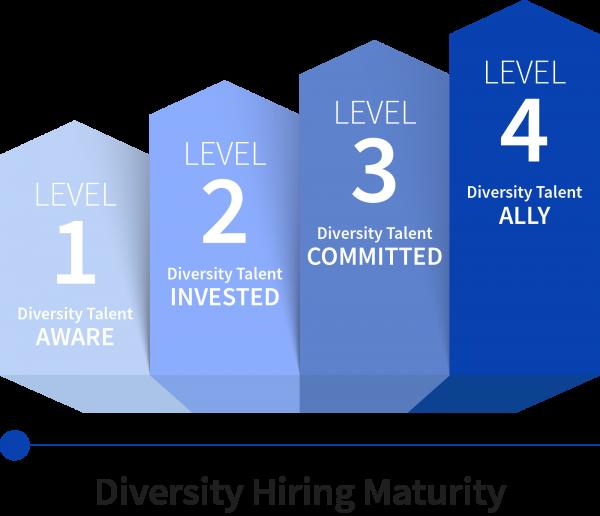 Diversity Hiring Maturity Model