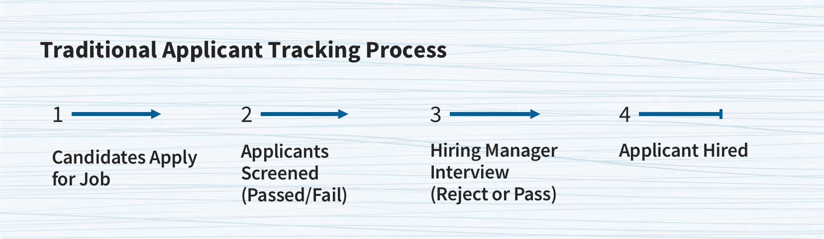 Traditional Applicant Tracking Process