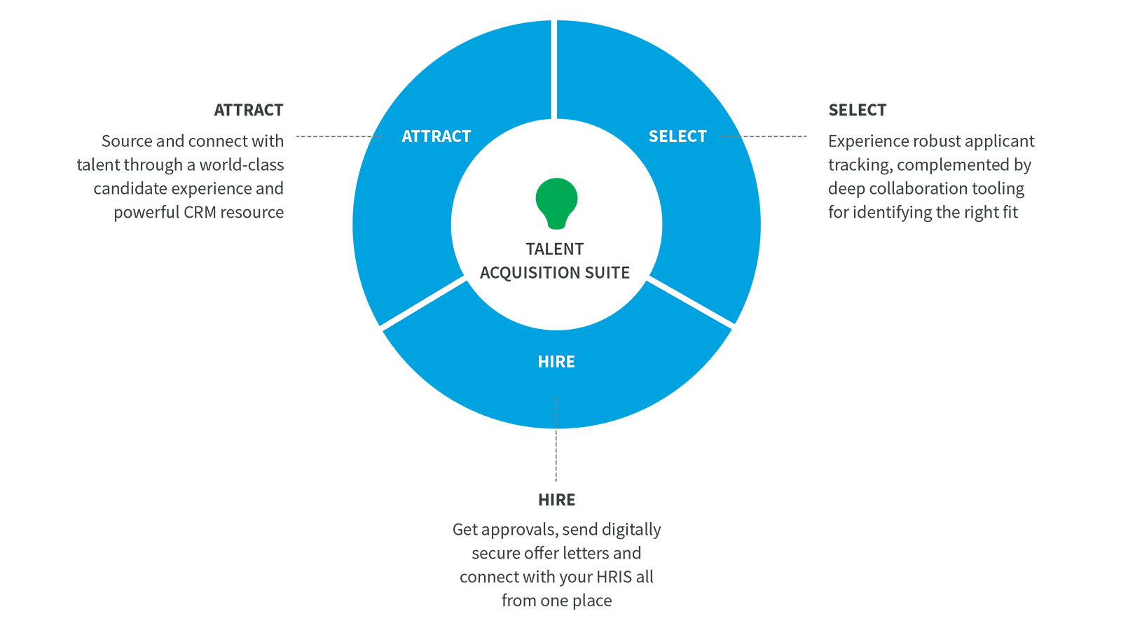 Attract - Select - Hire