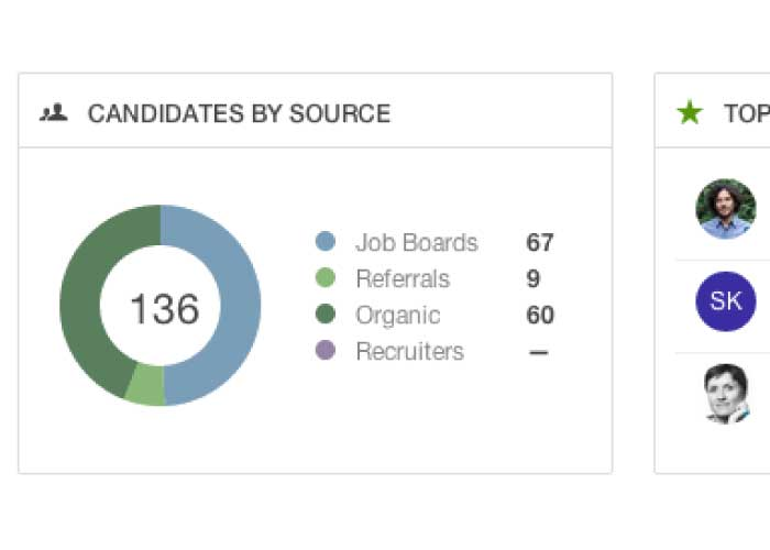 Complete applicant tracking
