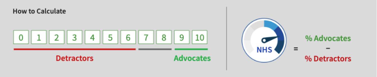 NHS Score