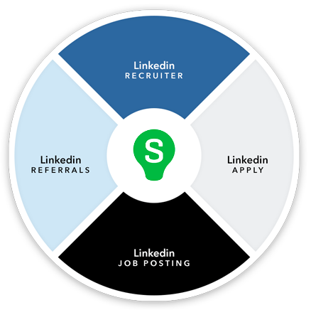 LinkedIn Integration Diagram
