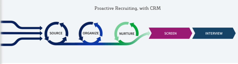 Proactive Talent Sourcing & Nurturing