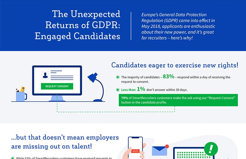 The Unexpected Returns of GDPR: Engaged Candidates