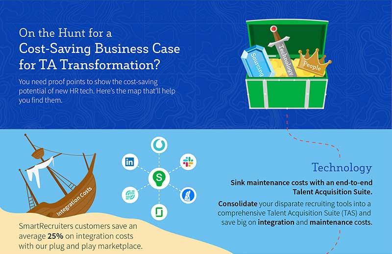 How to build a Cost-Saving Business Case for TA Transformation