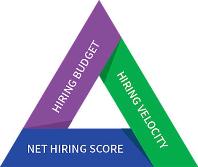 How to Measure Hiring Success: Metrics and Scorecard