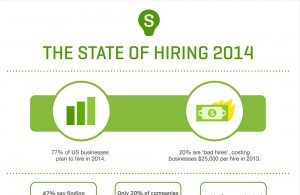 The State of Hiring 2014