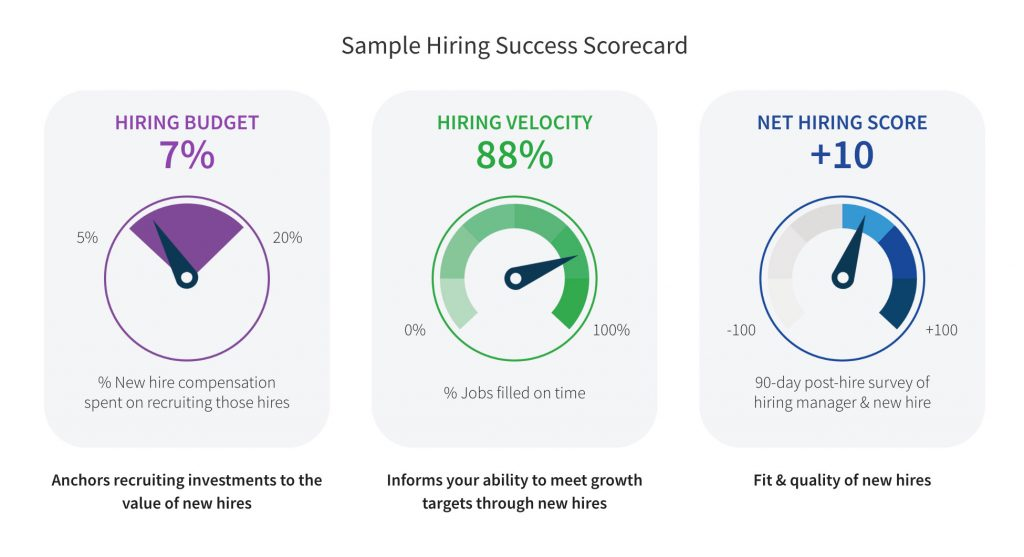 Hiring Success Scorecard