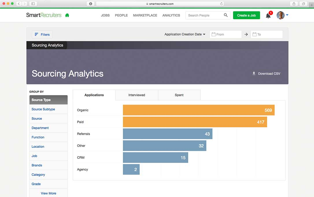 Job sourcing analytics | recruiting analytics