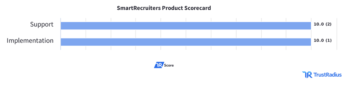 SmartRecruiters TrustRadius Customer Reviews