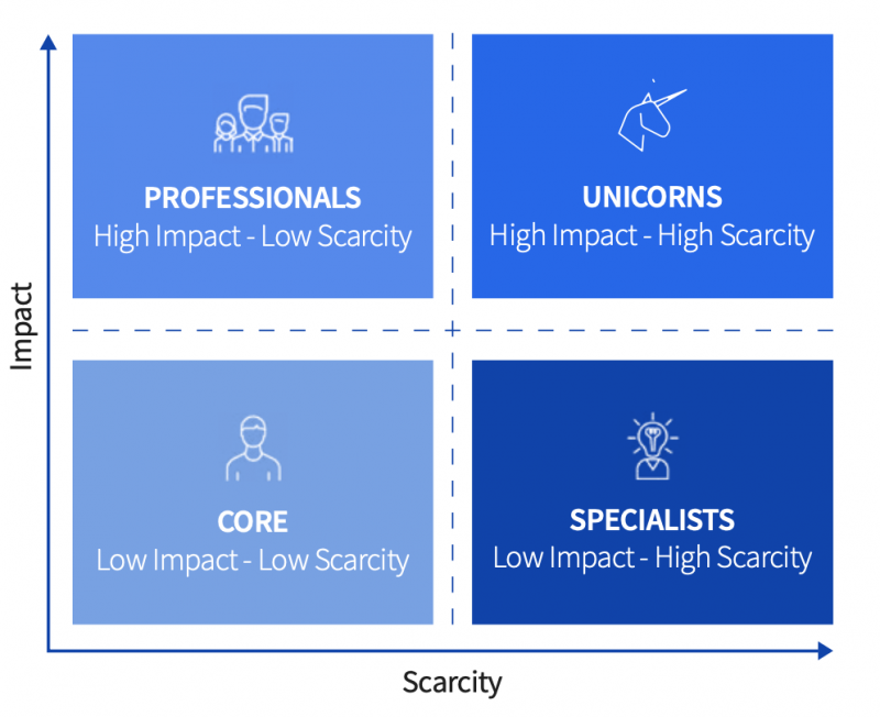 The Talent Scarcity-Impact Framework