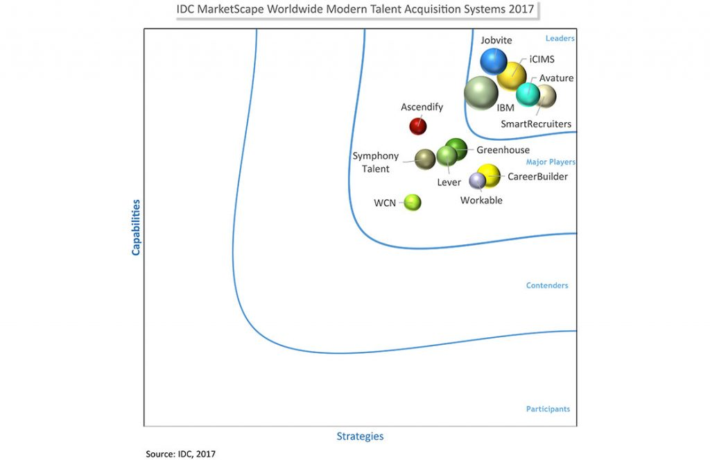 IDC MarketScape: Worldwide Modern Talent Acquisition Systems 2017 Vendor Assessment